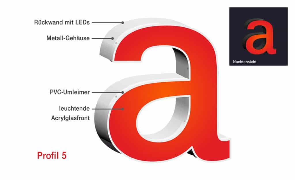 Darstellung des Schema eines Profilbuchstaben im Profil 5 von Millers Marketing