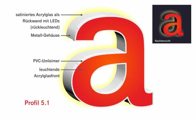 Profilbuchstaben 5.1