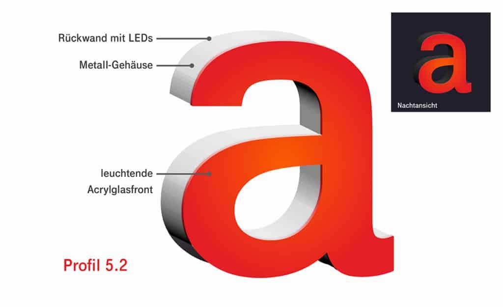 Darstellung des Schema eines Profilbuchstaben im Profil 5.1 von Millers Marketing