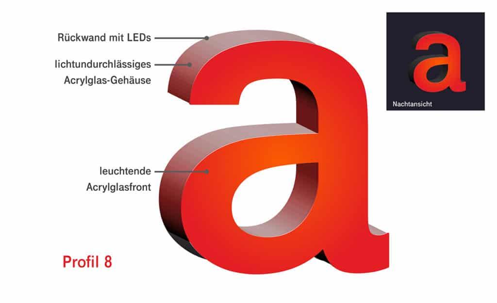 Darstellung des Schema eines Profilbuchstaben im Profil 8 von Millers Marketing
