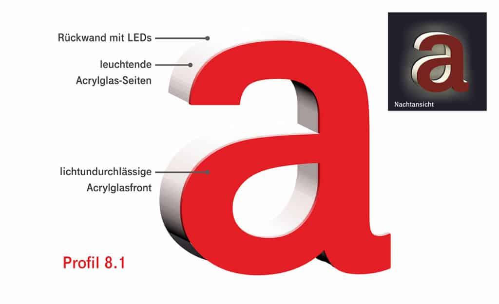 Darstellung des Schema eines Profilbuchstaben im Profil 8.1 von Millers Marketing