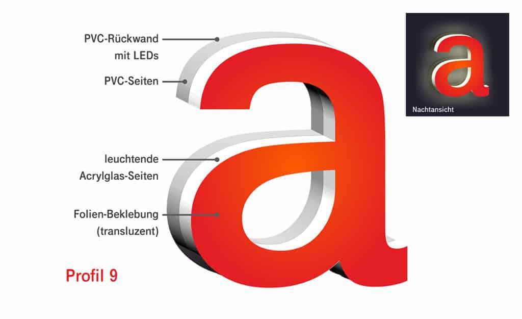 Darstellung des Schema eines Profilbuchstaben im Profil 9 von Millers Marketing